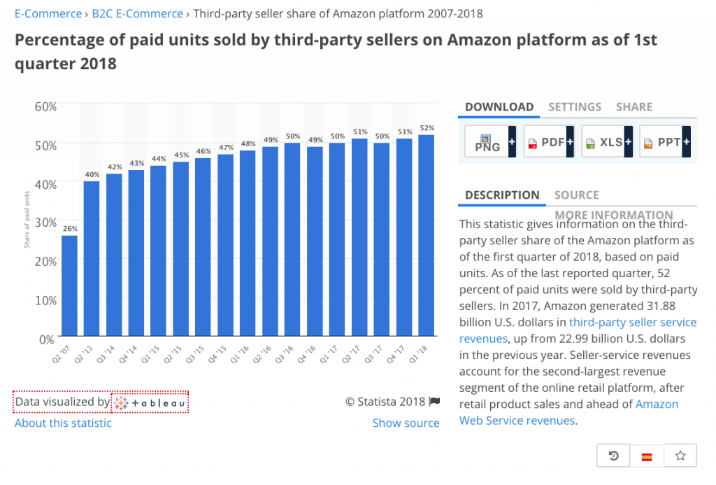 amazon third party sellers statistics